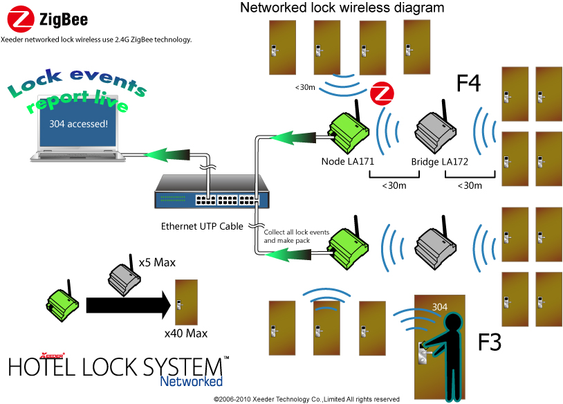 Wireless Lock Working Architecture Is As The Following